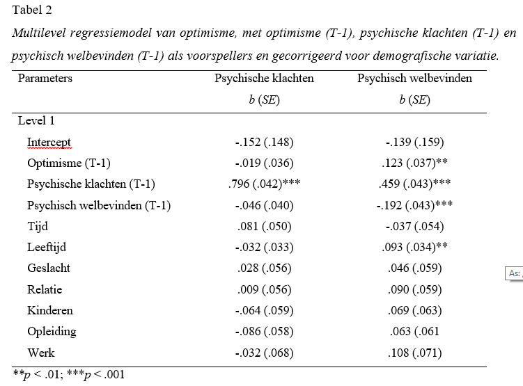 Optimisme Versterkt Mentale Gezondheid - Tabel 2