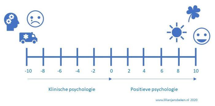 Klinische en positieve psychologie
