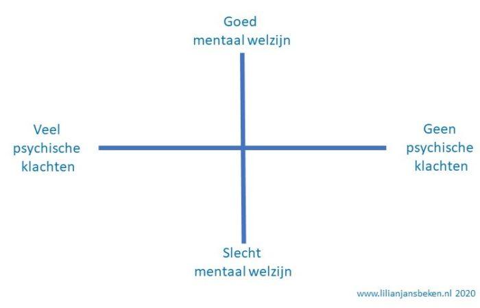 Twee-continuamodel van mentale gezondheid